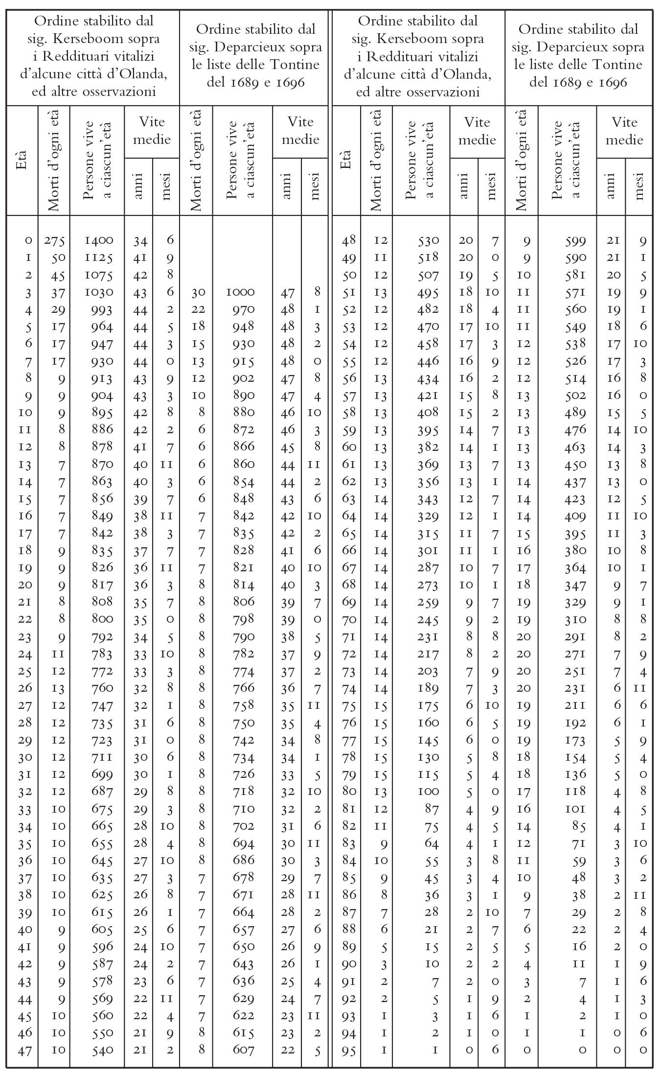 tabella-BECCARIA-Elementi